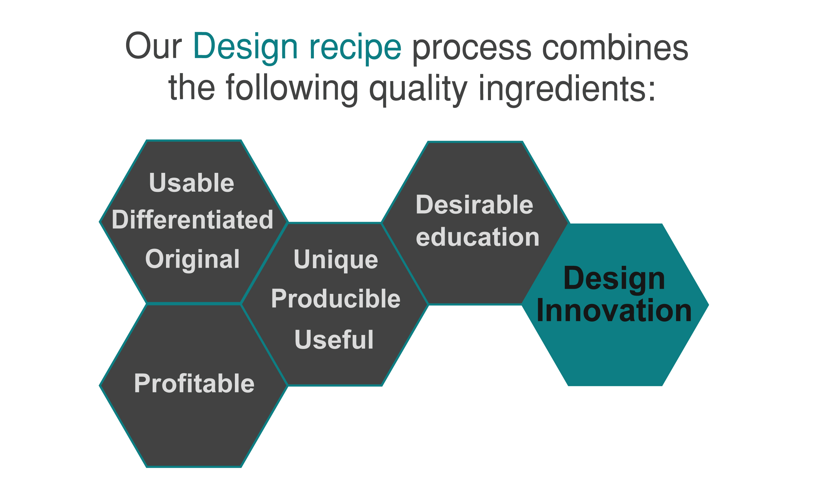 Our design recipe process 2-01